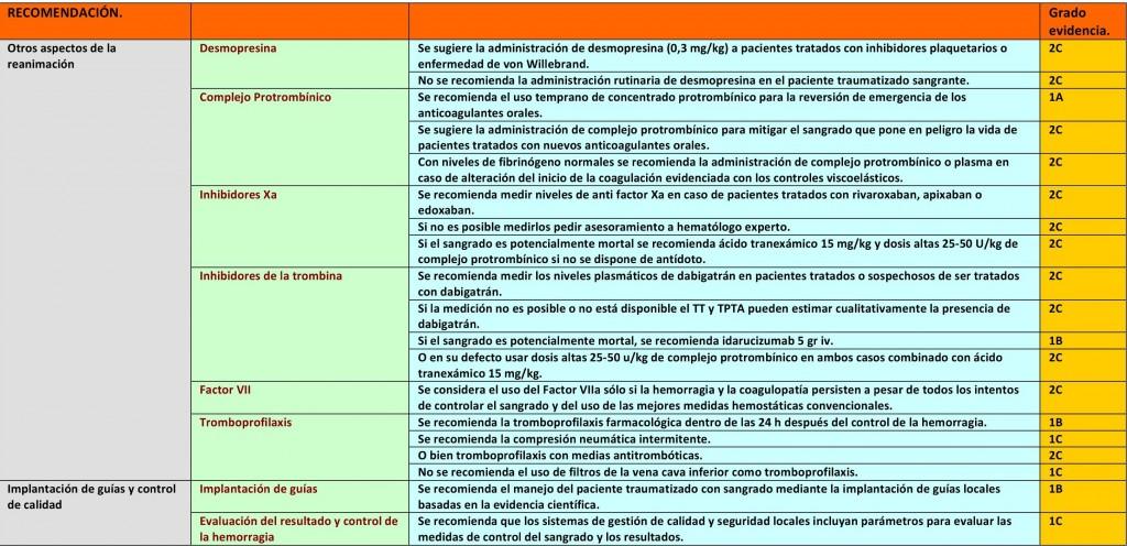 hemorragias tipos y clasificacion pdf