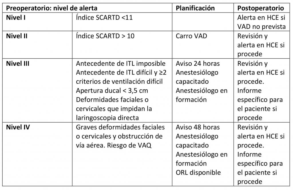 intubación fibróptica_tabla1_1
