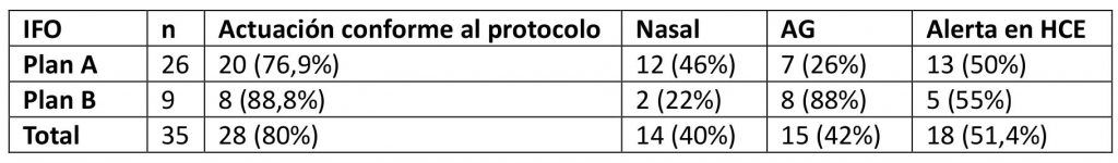 intubación fibróptica_tabla2_1