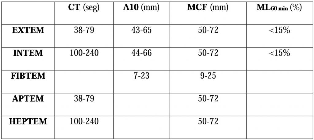 Tabla 1. Valores más importantes de la tromboelastometría