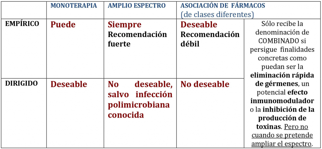 antibioterapia_tabla
