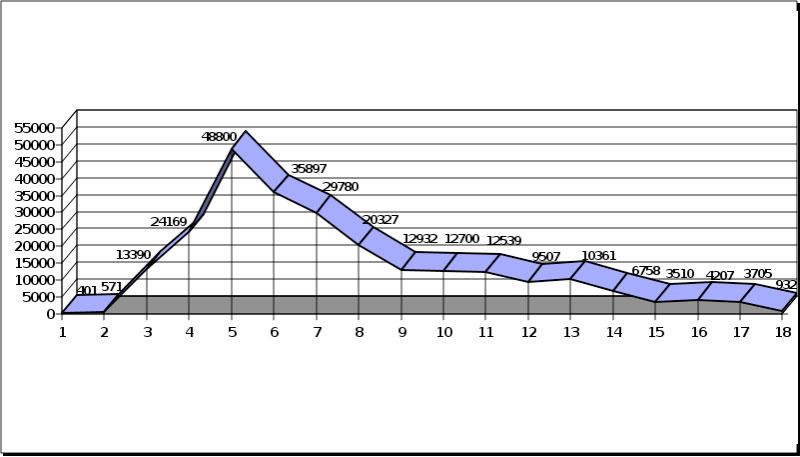 Figura 1. Evolución de la concentración plasmática de creatinina fosfokinasa en U L-1 (ordenadas), en relación con los días de ingreso en Reanimación (abscisas).