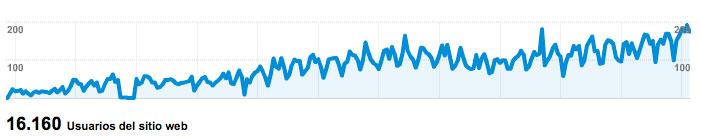 Visitas diarias a AnestesiaR en el tiempo (F: GoogleAnalytics)