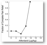 Figure 1. Individual dose-response curve for the analgesic effect of alfentanil. Shown along the vertical axis is the analgesic effect in fractions of the complete pain relief, and along with horizontal axis, the cumulative dose of alfentanil. (Tverskoy et al)