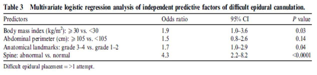 Factores predictivos de localización dificultosa del espacio epidural