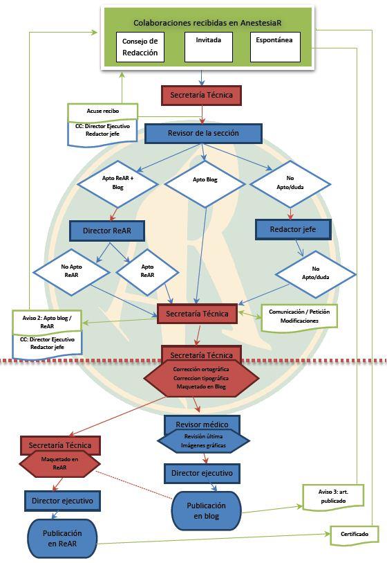 Diagrama de Flujo de trabajo AnestesiaR-ReAR