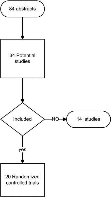 Magnesio y Dolor - metanalisis - figura 1