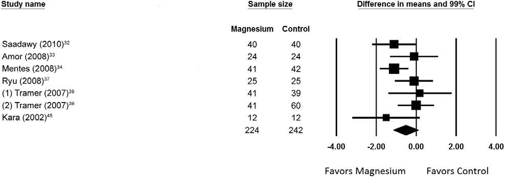 Magnesio y Dolor - metanalisis - figura 3 - dolor agudo en movimiento
