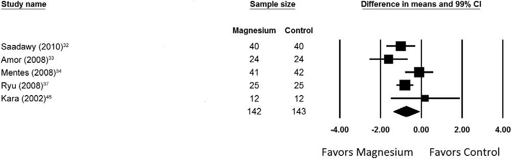 Magnesio y Dolor - metanalisis - figura 5 - dolor 24h en movimiento