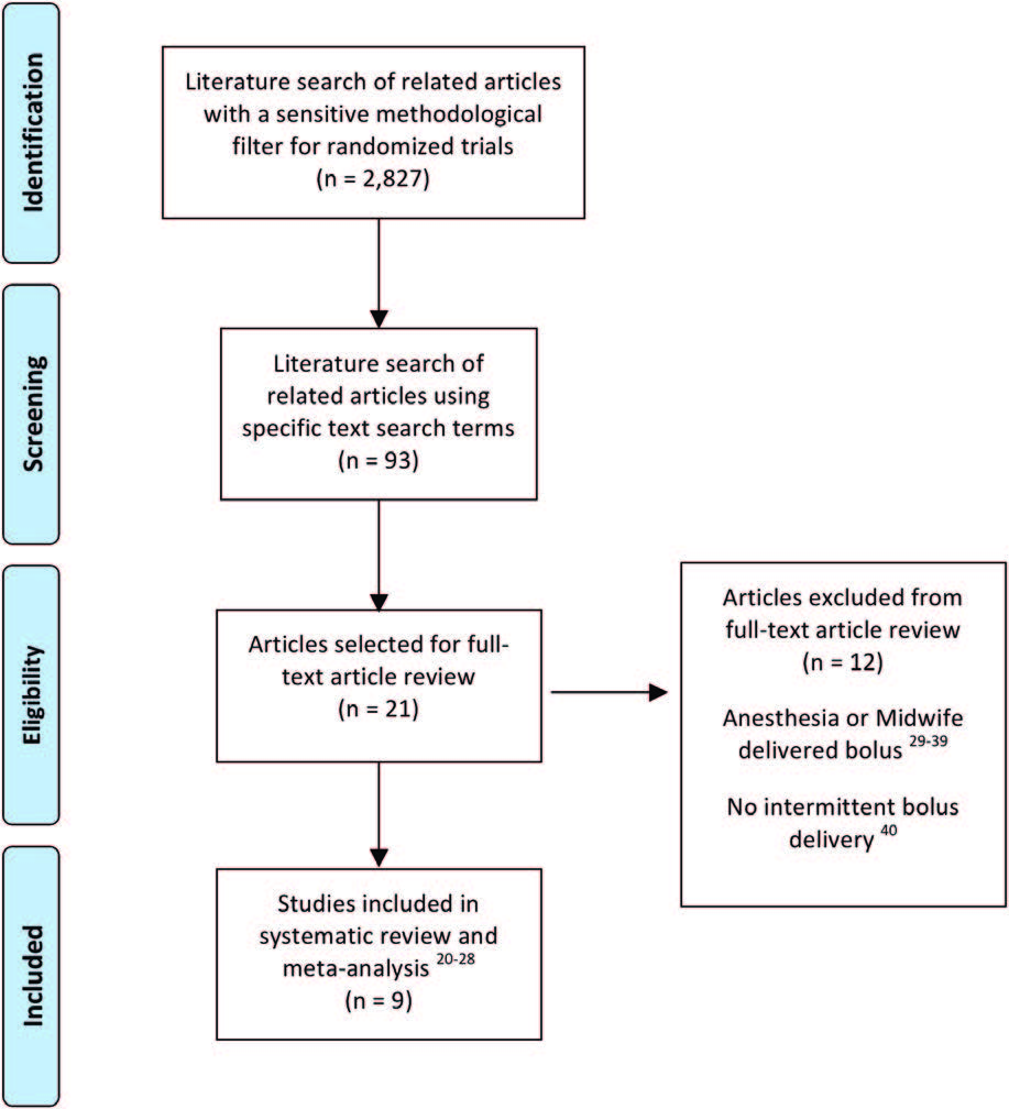 Figura 2.- Diagrama de flujo