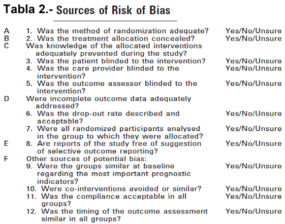 Tabla 2.- Source of Risk of BIAS
