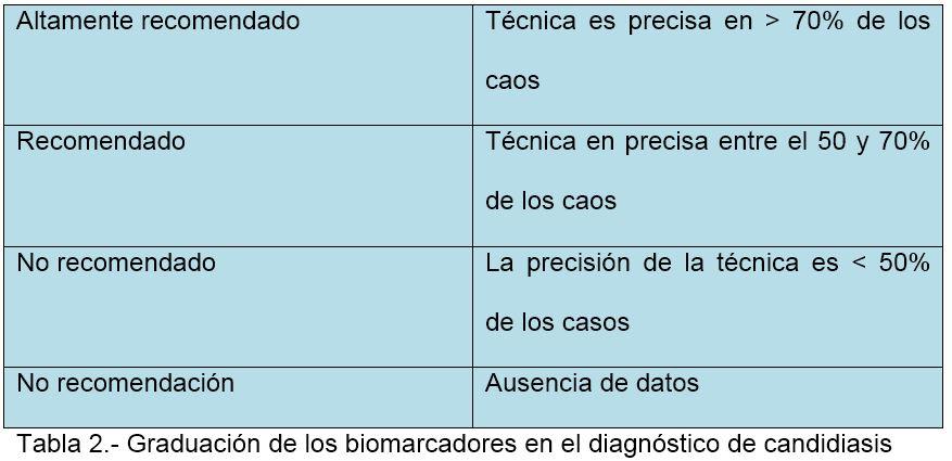 Graduación de los biomarcadores en el diagnóstico de candidiasis