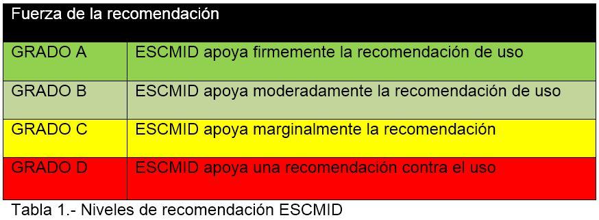 Niveles de recomendación ESCMID