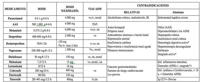 Guía Básica de Fármacos y Dolor