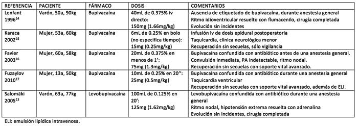 tabla1-bupivacaina