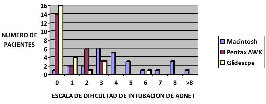 Figura 1 - Grado de dificultad escala ADNET