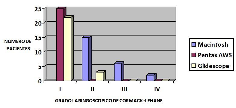 Figura 2 - Grado Laringoscopia Cormack-Lehane