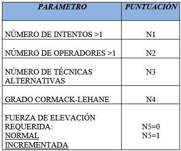 Tabla 1 - Parametros