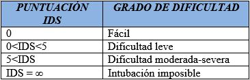 Tabla 3 - Puntuacion IDS