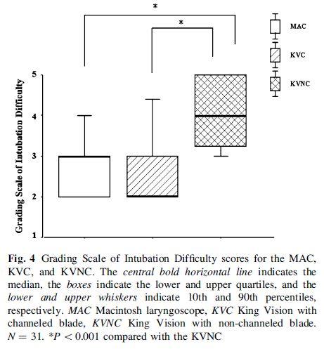Figura 2 - Comparación de la escala del grado de dificultad de intubación (GSID)