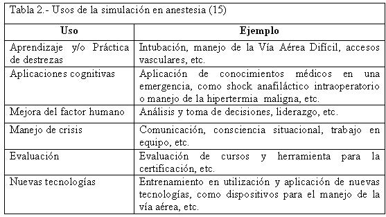 Tabla 2 - usos de la simulacion en anestesia