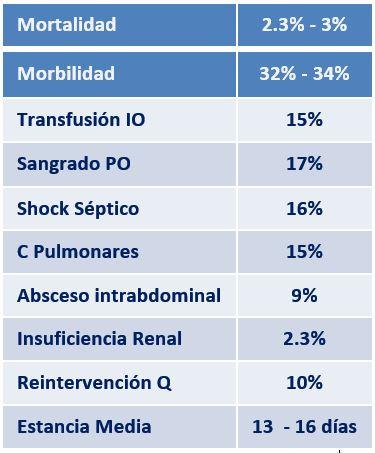 Tabla 1.- Resultados de la CCR + HIPEC.