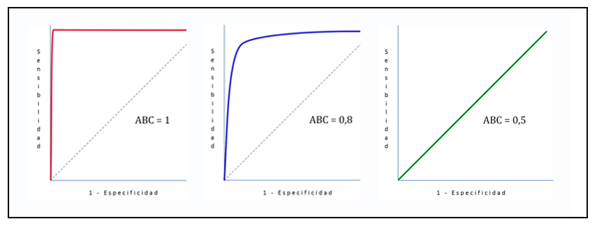 fig2_curvasROC_ABC