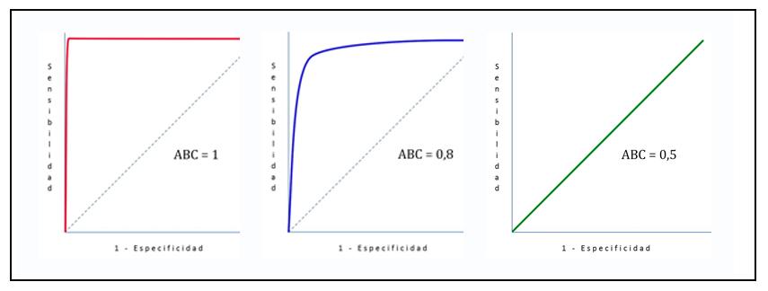 fig2_curvasROC_ABC