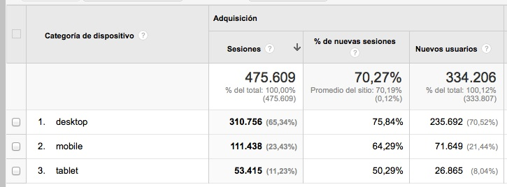 Analytics AnestesiaR 2013-14