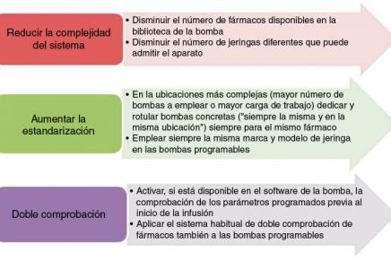 Programación errónea de una bomba de TCI. Caso SENSAR del trimestre