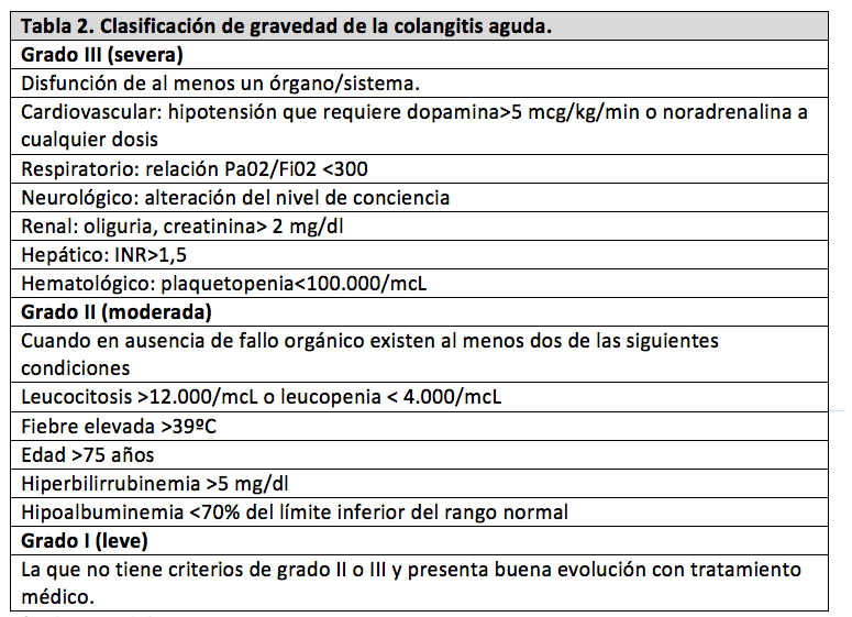 colangitis-tabla2