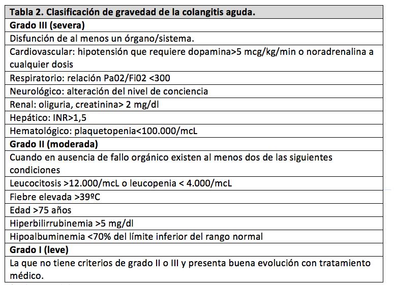 colangitis-tabla2
