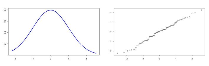 parametricas