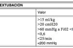 Factores de riesgo y pronóstico de reintubación postoperatoria. ¿Cuándo extubo al paciente?