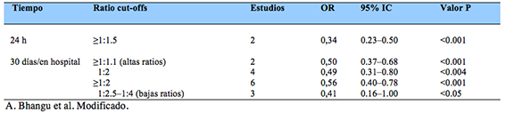 meta-analisis-tabla3