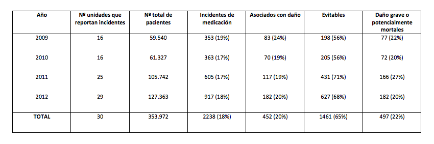 tabla1-revision-incidentes