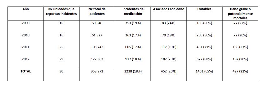 tabla1-revision-incidentes