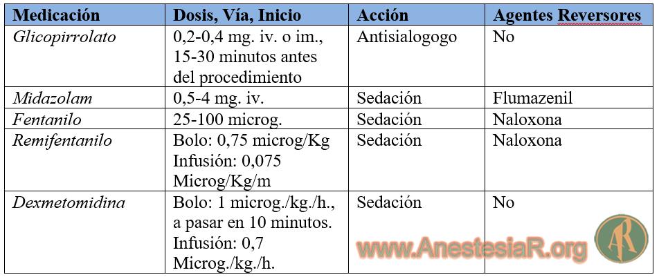 Medicación adjunta usada en intubaciones con paciente despierto.