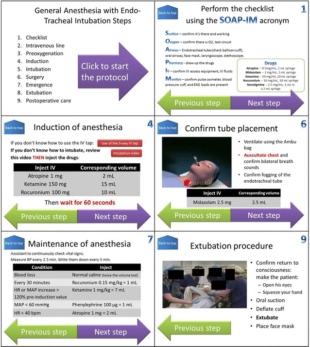 Imagen 1.- Powerpoint® slides for the simplified general anaesthesia protocol.