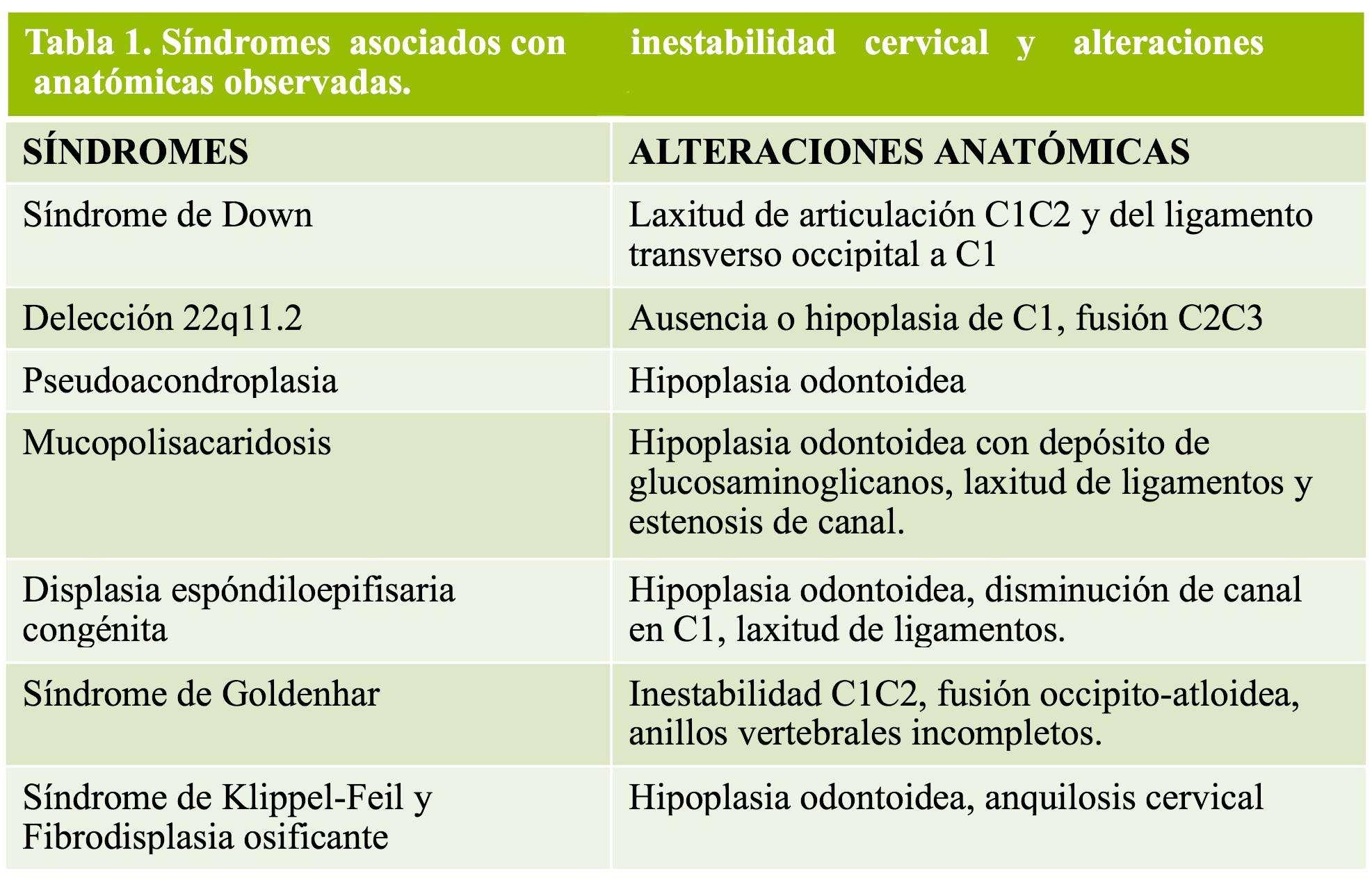Tabla 1 - sdrs. asociados con inestabilidad cervical
