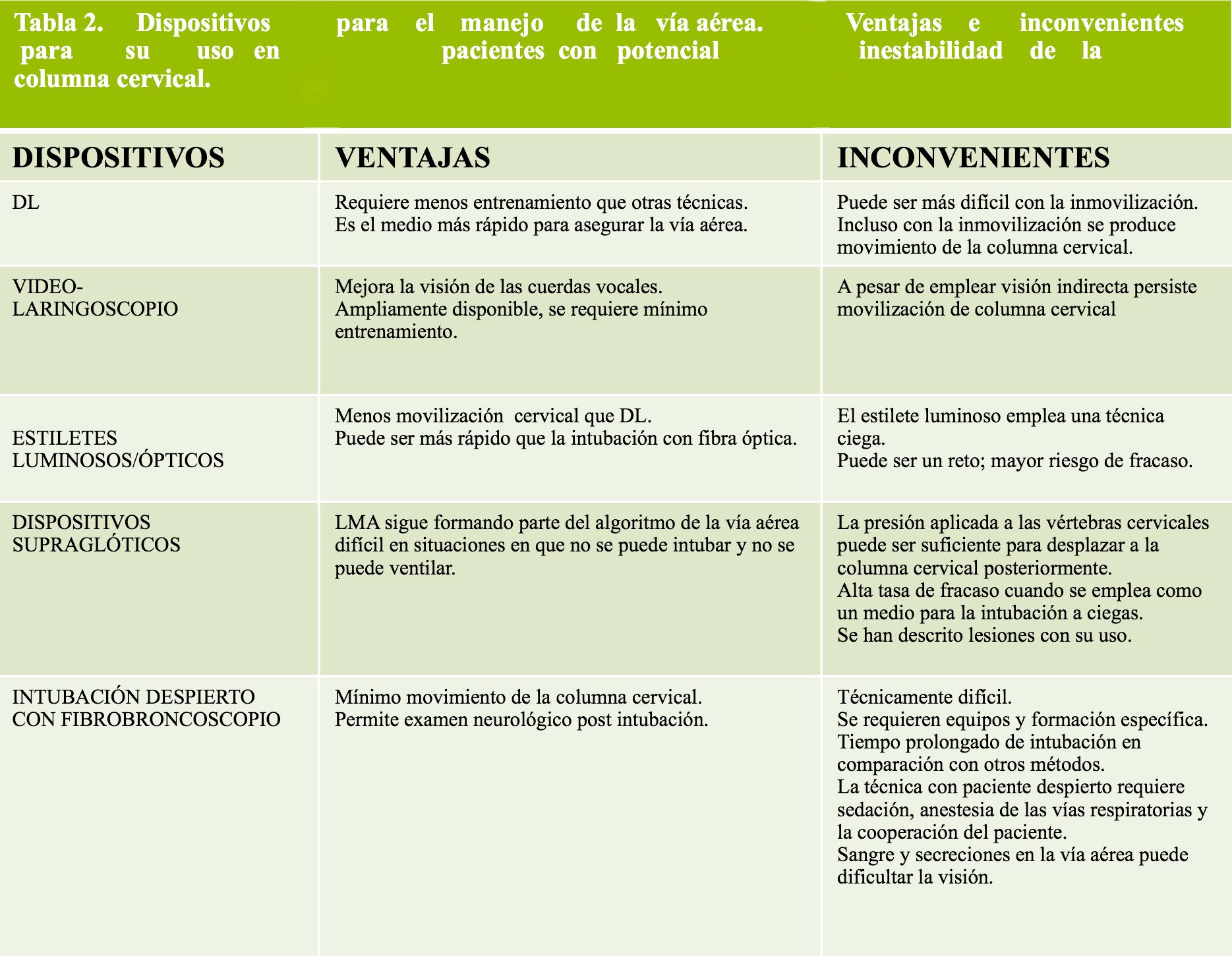 Tabla 2 - dispositivos opticos usados en el manejo de la inestabilidad cervical.