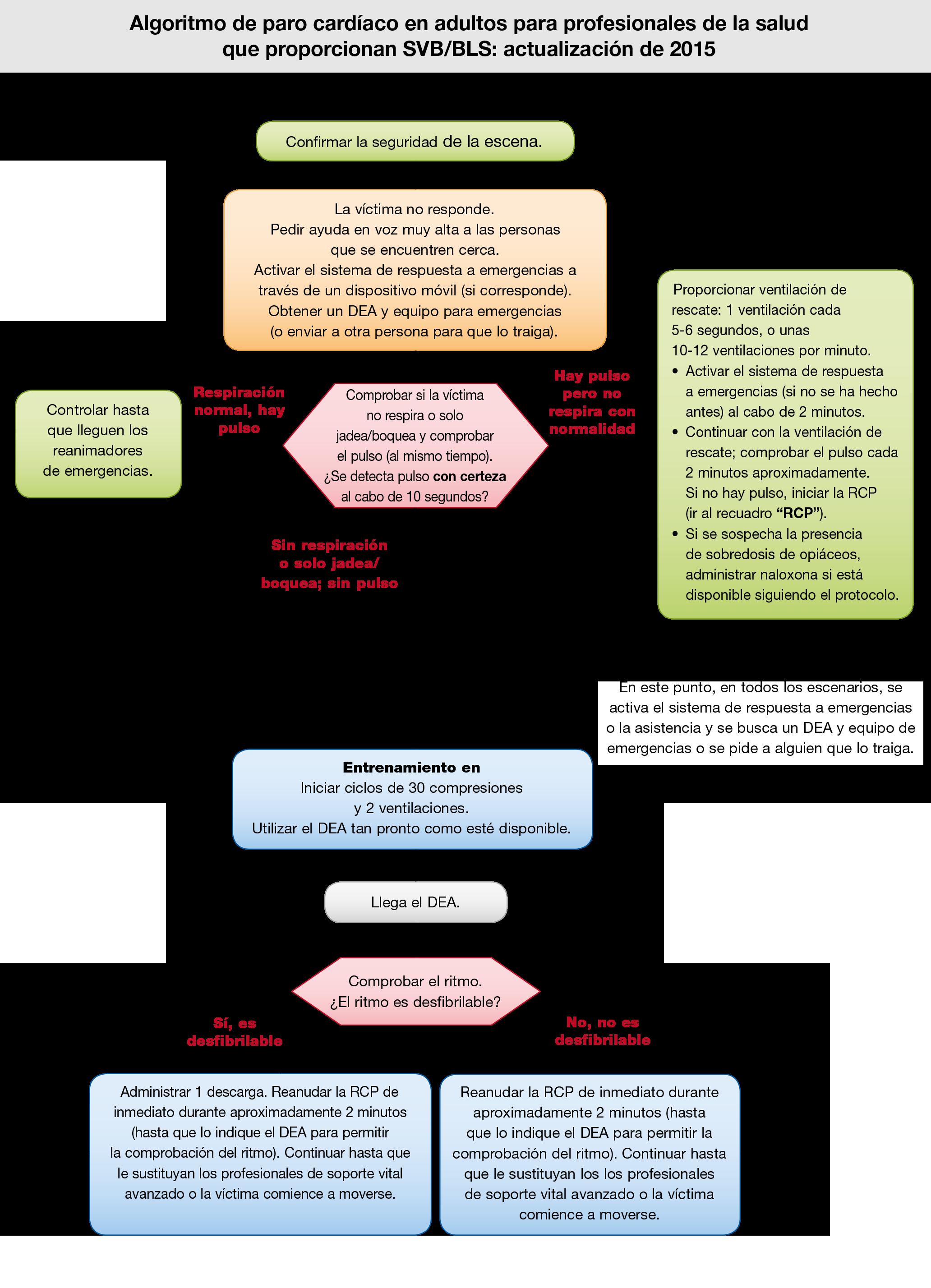 Algoritmo de SVB de la American Heart Association 2015