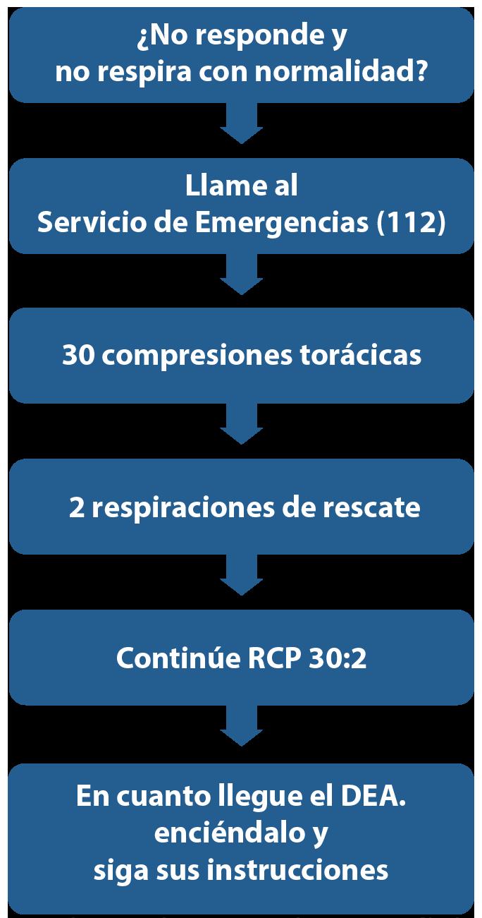 Algoritmo de SVB del European Resuscitation Council 2015