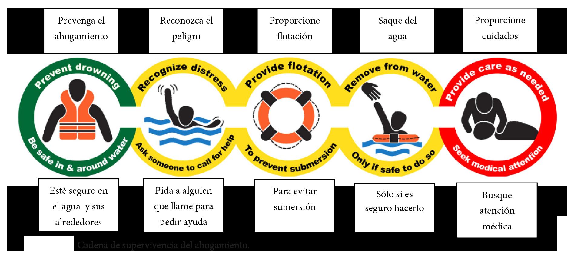 Cadena de Supervivencia de Ahogamiento - ILCOR 2015