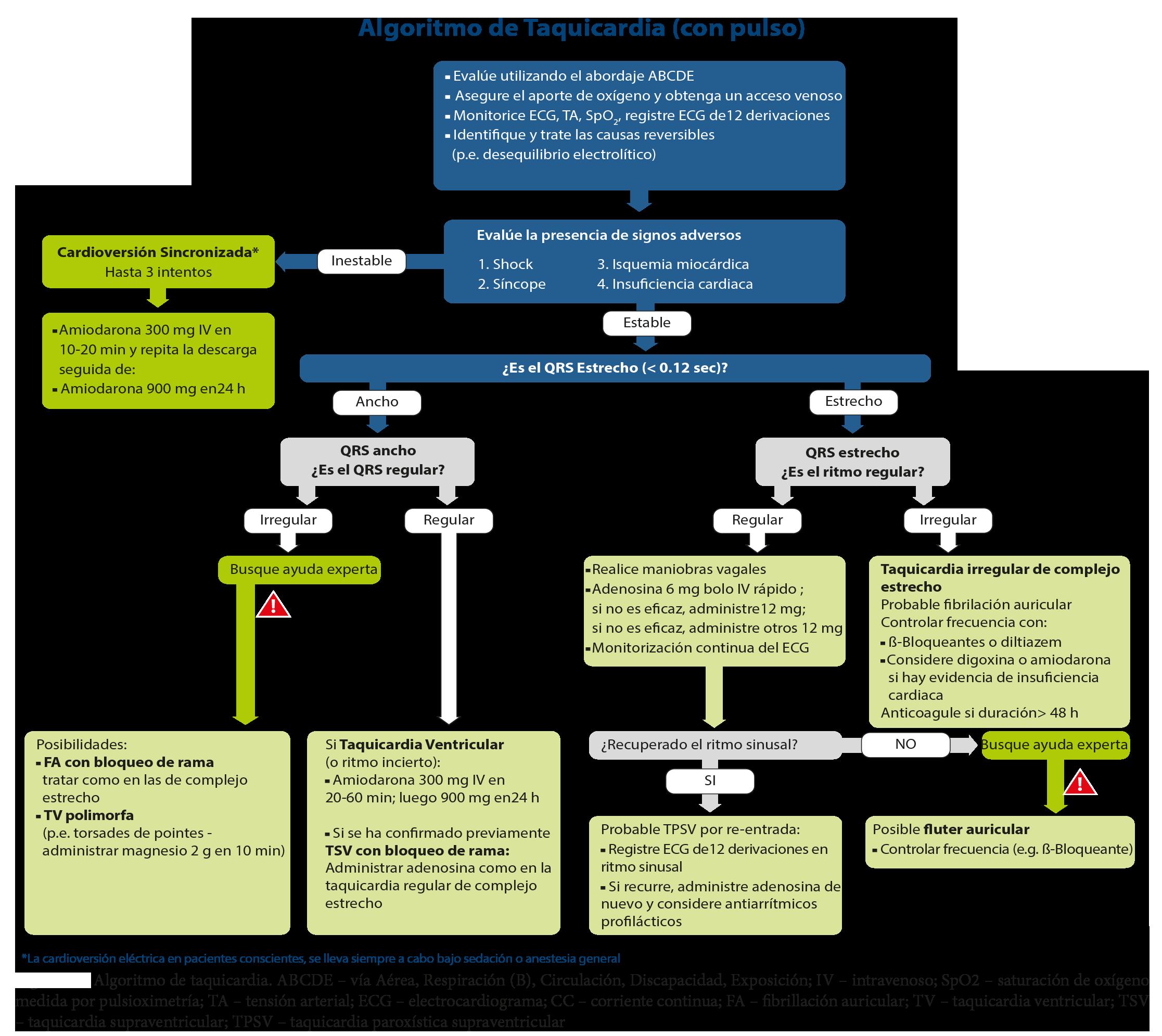 FIGURA 4 - Algoritmo de tratamiento de la Taquicardia - ILCOR 2015