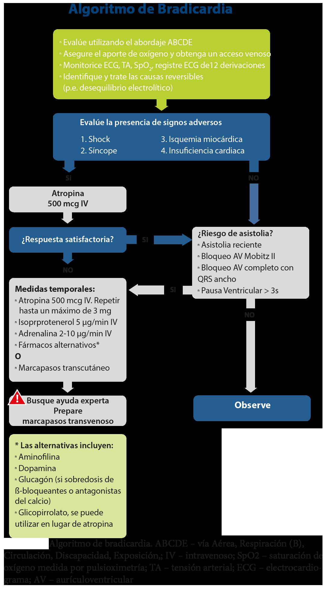 FIGURA 5 - Algoritmo de tratamiento de la Bradicardia - ILCOR 2015
