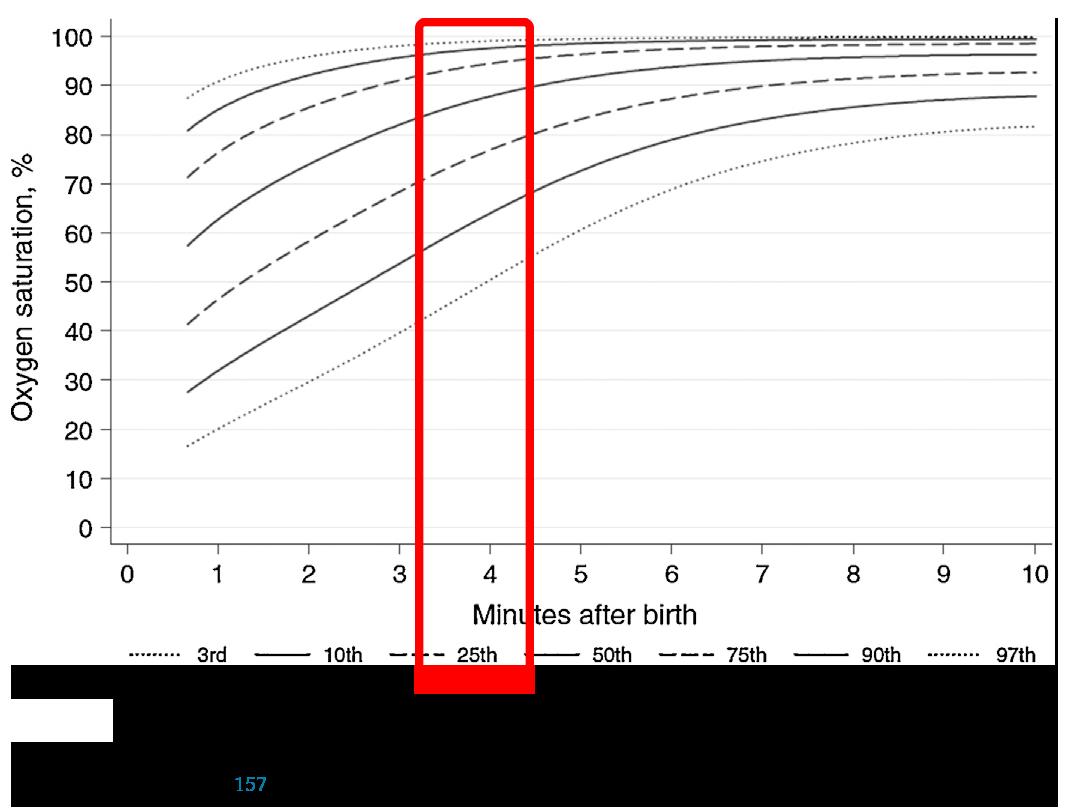 Saturacion de Oxigeno - Reanimacion RN - ERC - ILCOR 2015