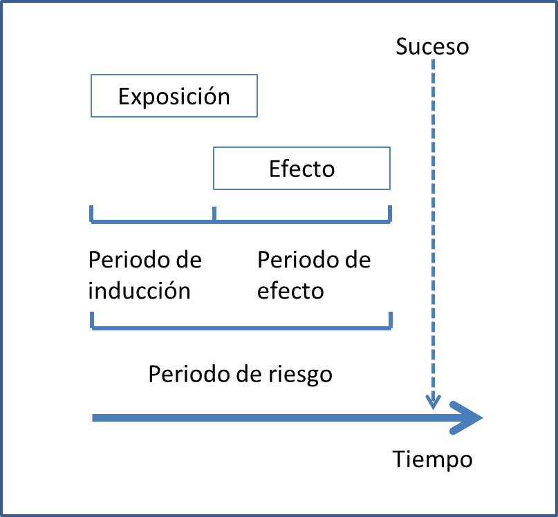 figura_periodos-caso-cruzado