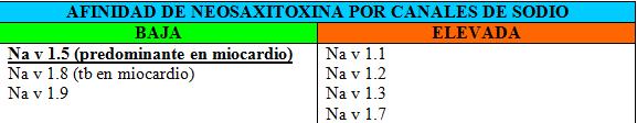 Tabla 1