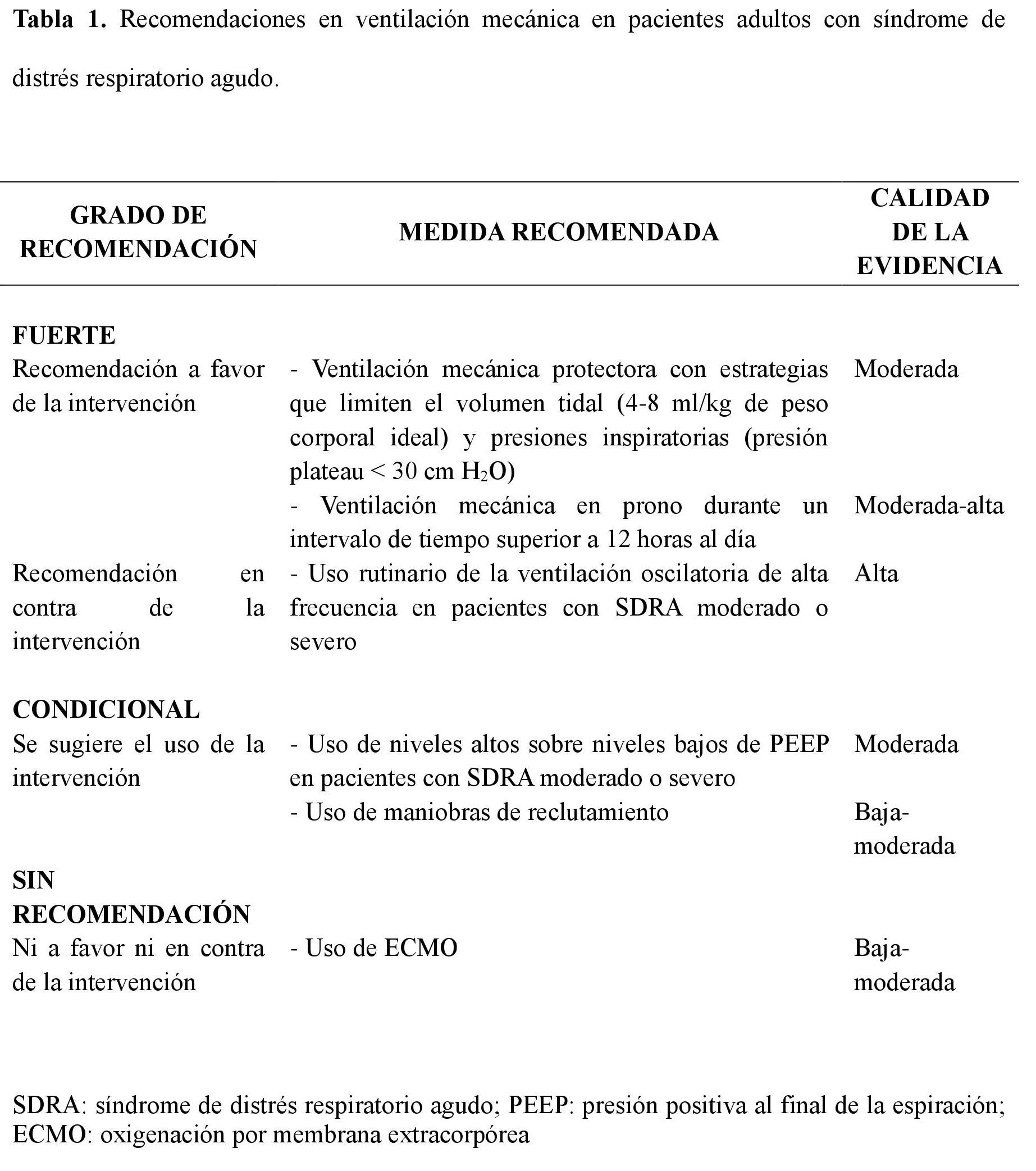 ventilacion-mecanica-en-pacientes-con-sindrome-de-distres ...